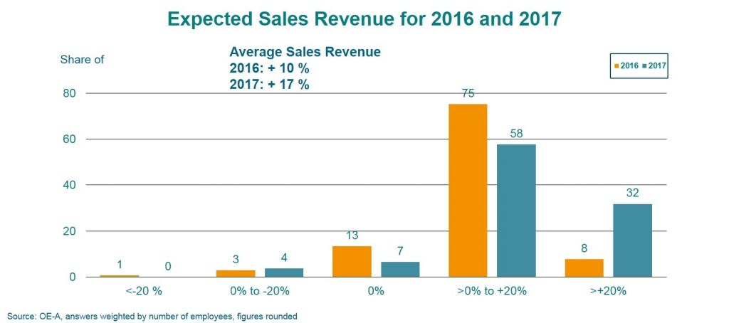 Expected_sales_revenue_2016__2017