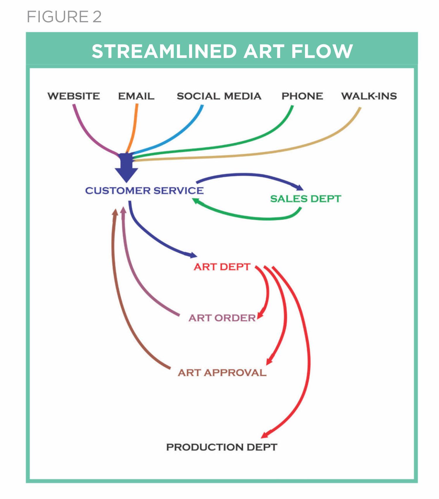 current supplied art flow
