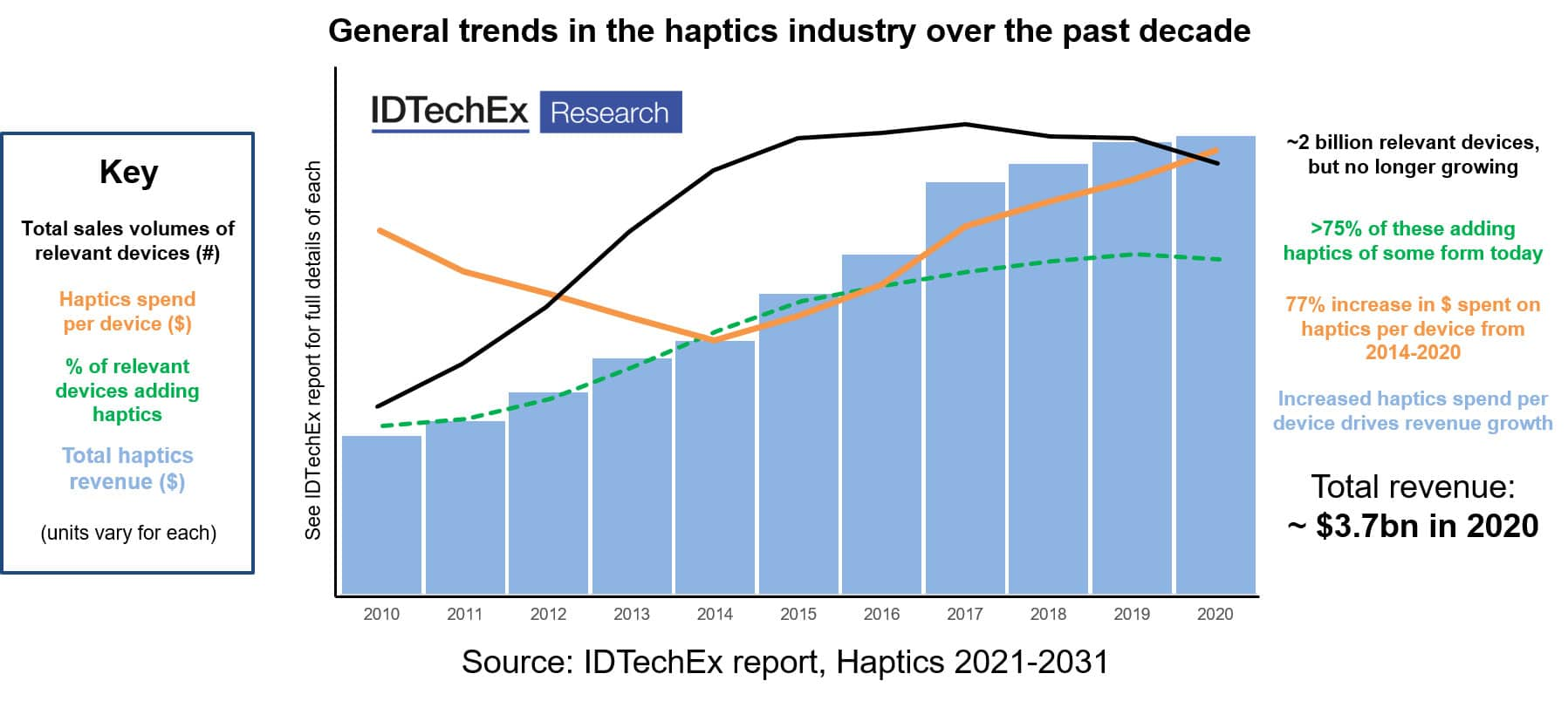 General-trends-in-the-haptics-industry-over-the-past-decade