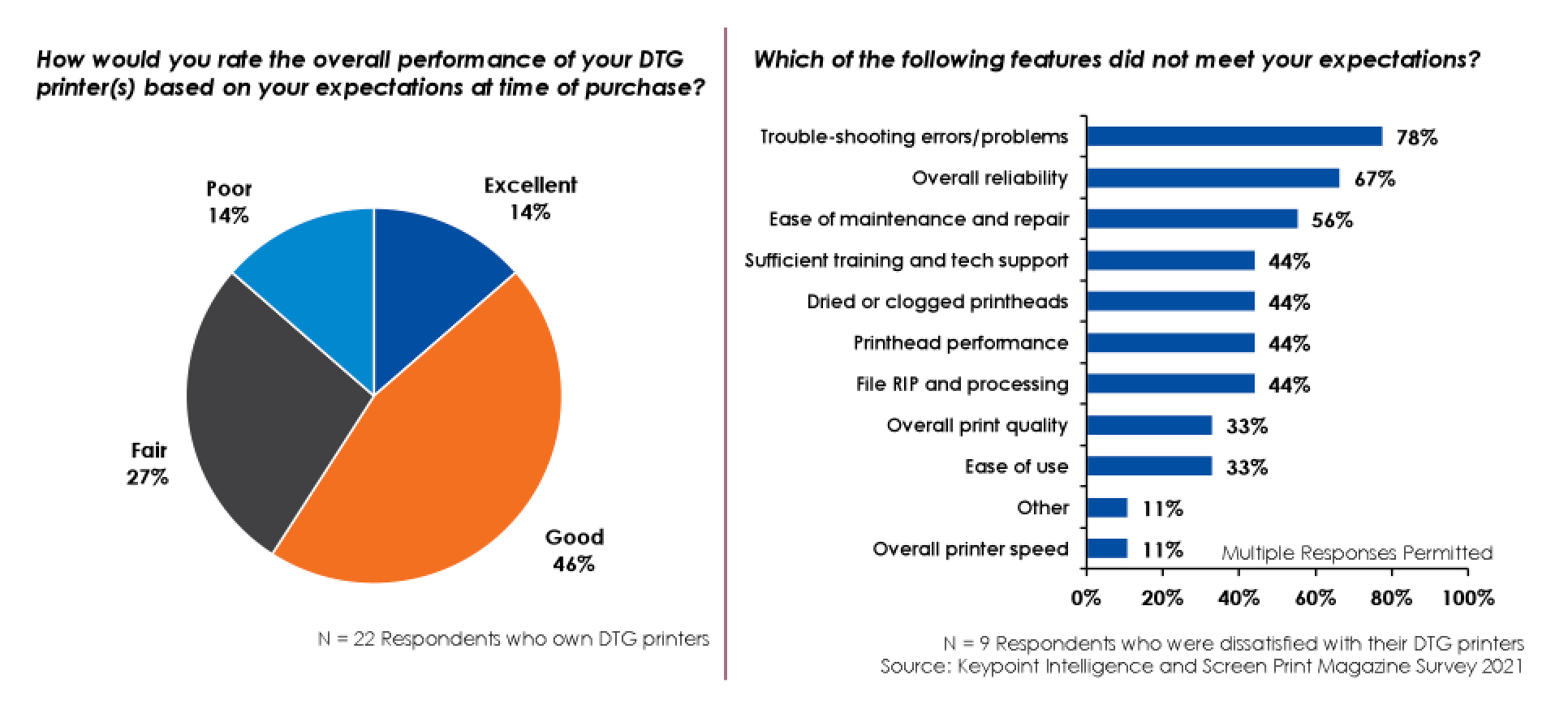 DTG and Screen Printers – A Match Made in Heaven?